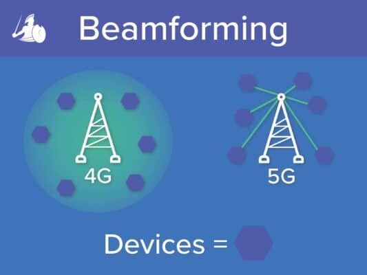 How 5G Network Wireless Beamforming Works