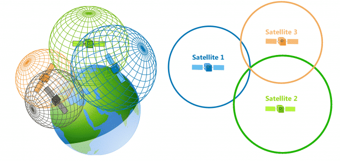 GPS Trilateration