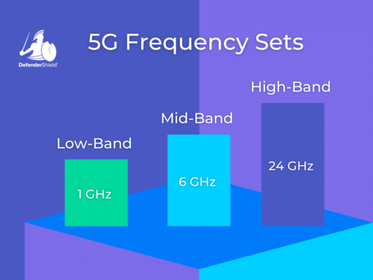 frequency bands for wireless communication