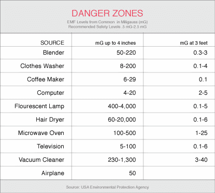 Danger Zones From Common Household EMF Products