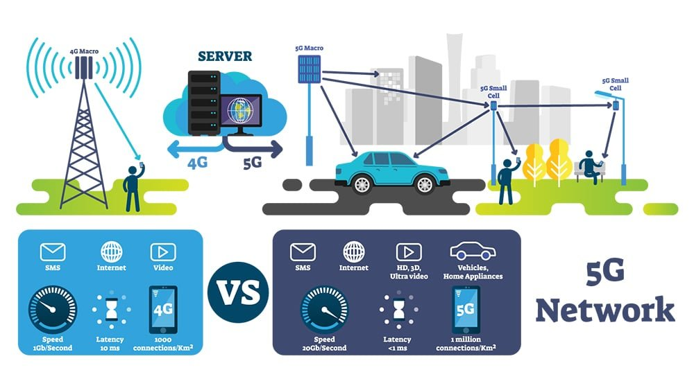 5G Network How it Works Infographic