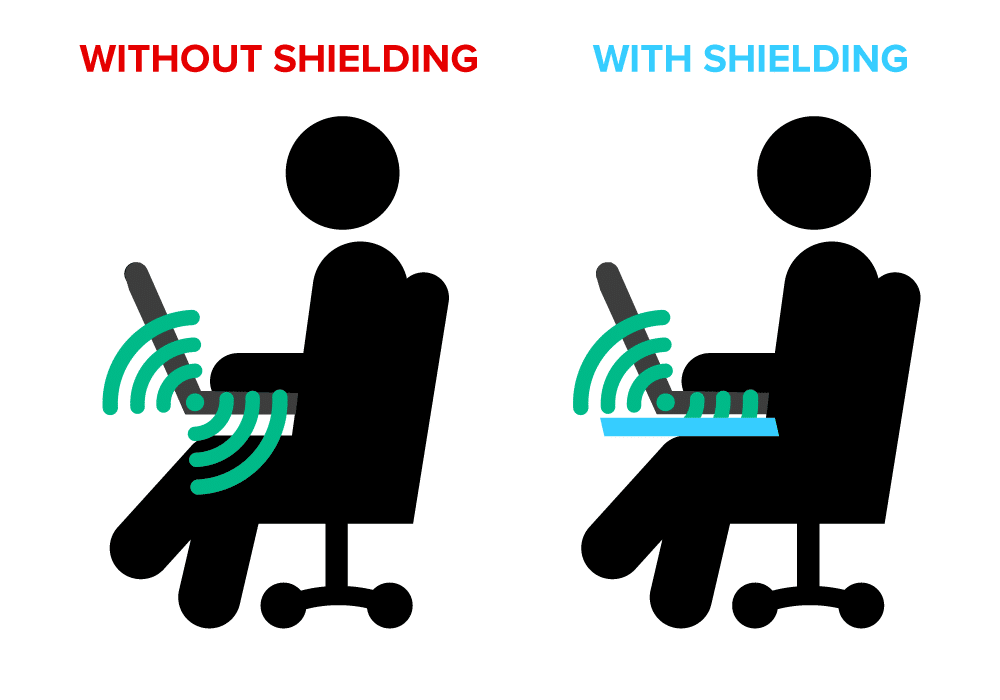 DefenderShield Laptop Shield - With & Without EMF Shielding